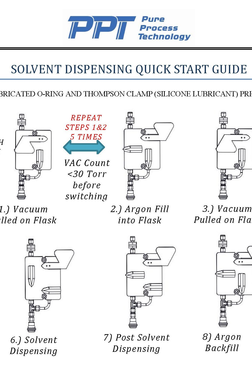 Solvent Dispensing Quick Guide