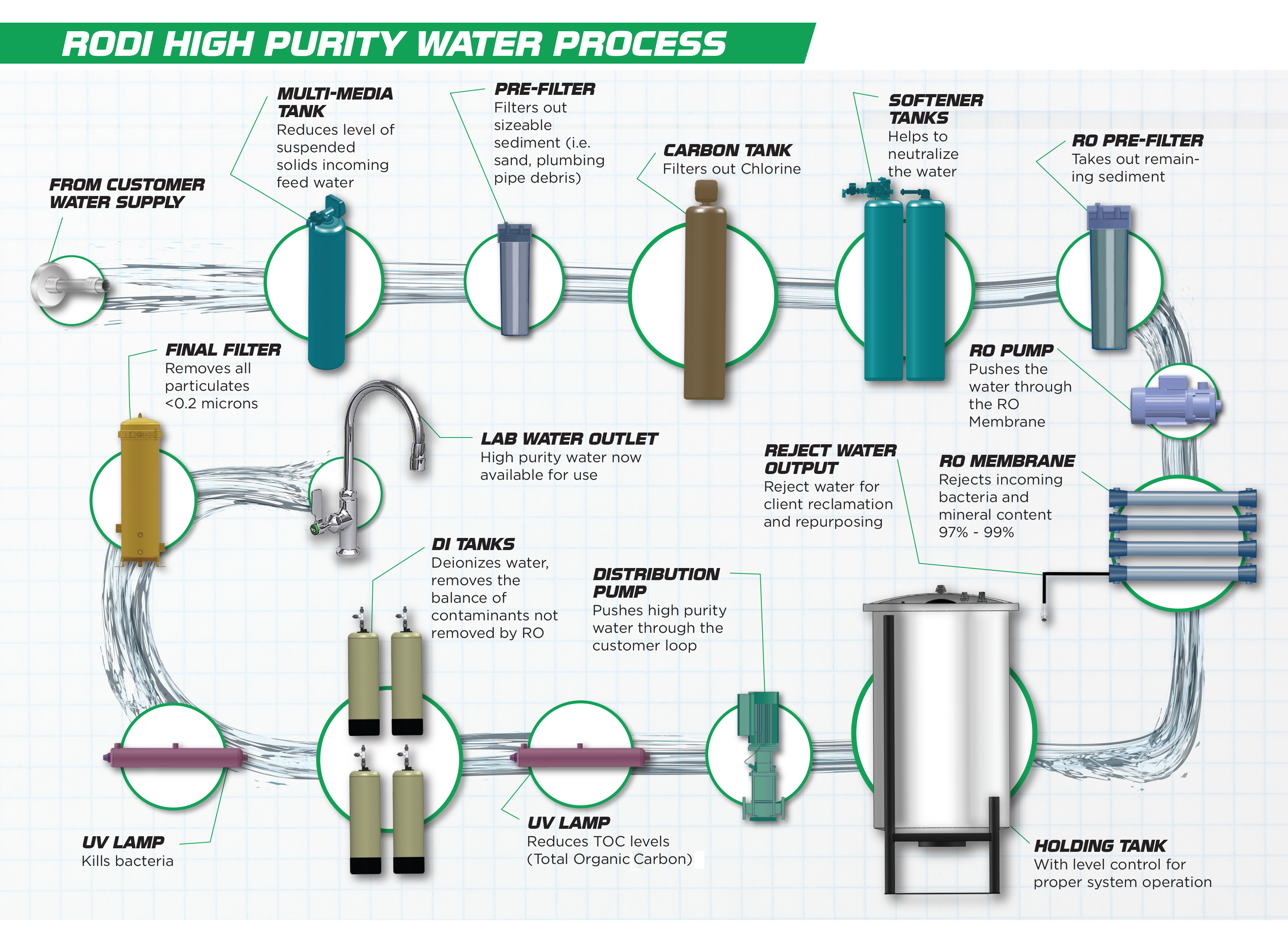RODI High Purity Water Process